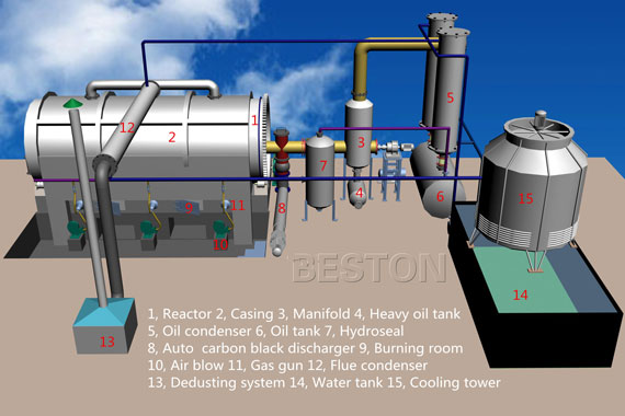 Beston Tyre Pyrolysis Plant 3D Drawing