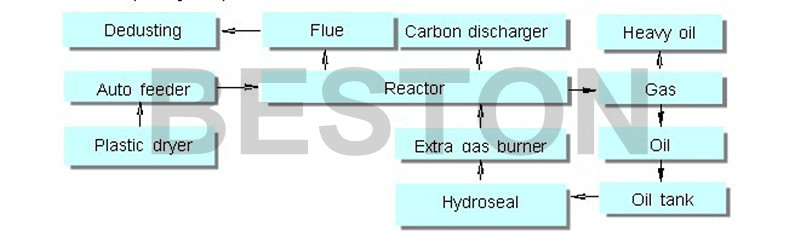 Flowing Chart Of Plastic Waste Pyrolysis Processing