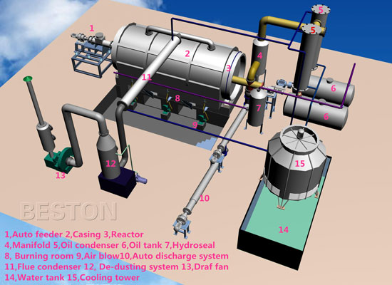 plastic waste pyrolysis process