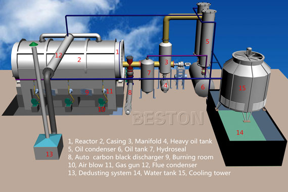 Plastic Recycling Plant Design 3D Drawing