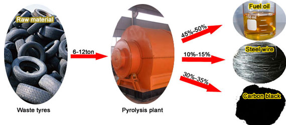 Waste Tyre Pyrolysis Plant Project Report