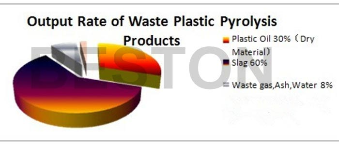 output rate of waste plastic pyrolysis products