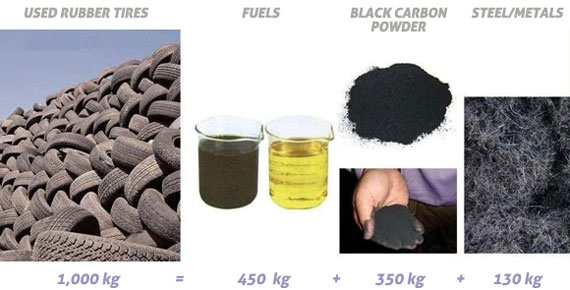 pyrolysis oil from tyres