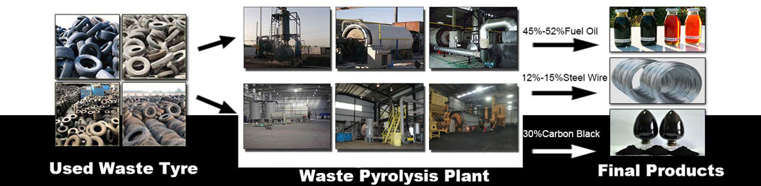 Waste Tyre Pyrolysis Plant Banner