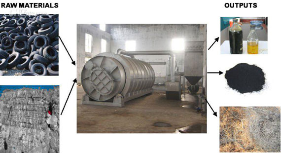 Extracting oil from waste tire pyrolysis
