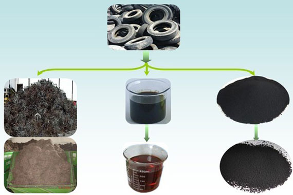Pyrolysis of Waste Tyre